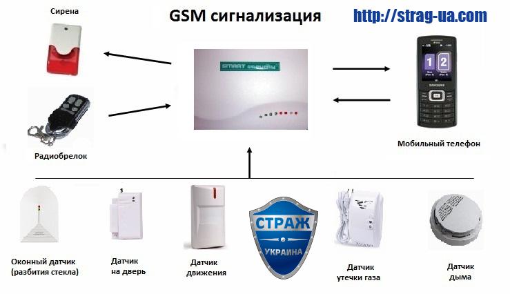 Охранная сигнализация по сотовому телефону