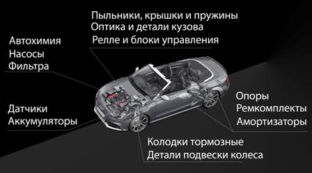 Автозапчасти с доставкой по всей Украине в интернет-магазине АВТОПанда, зображення 1
